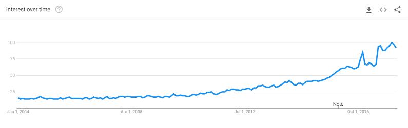 Graf Google Trends - vyhľadávanie slova vegan